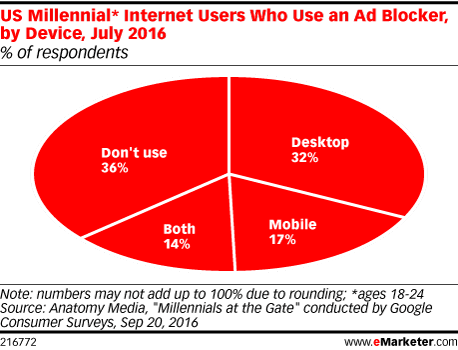 US Millennial* Internet Users Who Use an Ad Blocker, by Device, July 2016 (% of respondents)