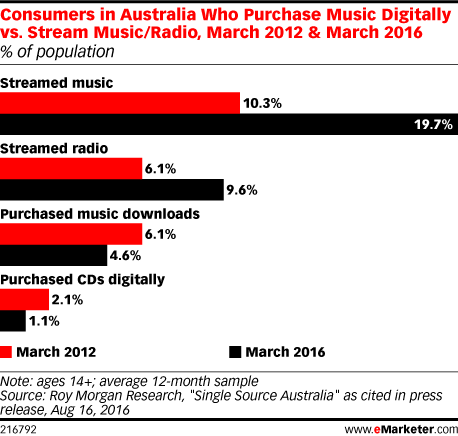 Consumers in Australia Who Purchase Music Digitally vs. Stream Music/Radio, March 2012 & March 2016 (% of population)