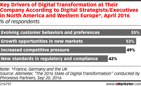 Key Drivers of Digital Transformation at Their Company According to Digital Strategists/Executives in North America and Western Europe*, April 2016 (% of respondents)