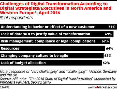 Challenges of Digital Transformation According to Digital Strategists/Executives in North America and Western Europe*, April 2016 (% of respondents)