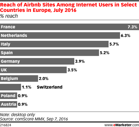Reach of Airbnb Sites Among Internet Users in Select Countries in Europe, July 2016 (% reach)