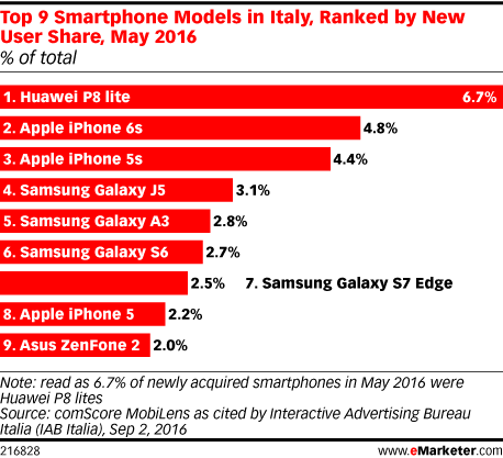 Top 9 Smartphone Models in Italy, Ranked by New User Share, May 2016 (% of total)