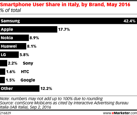 Smartphone User Share in Italy, by Brand, May 2016 (% of total)