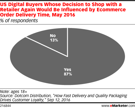 US Digital Buyers Whose Decision to Shop with a Retailer Again Would Be Influenced by Ecommerce Order Delivery Time, May 2016 (% of respondents)
