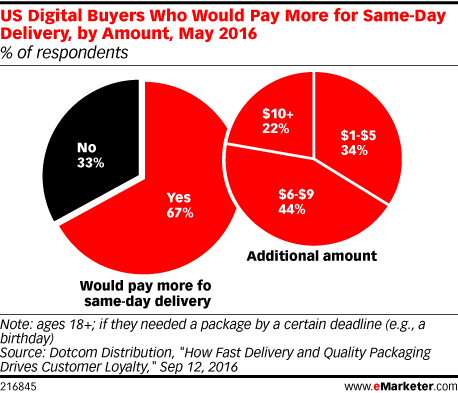 US Digital Buyers Who Would Pay More for Same-Day Delivery, by Amount, May 2016 (% of respondents)