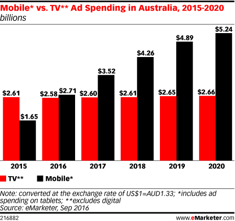 Mobile* vs. TV** Ad Spending in Australia, 2015-2020 (billions)