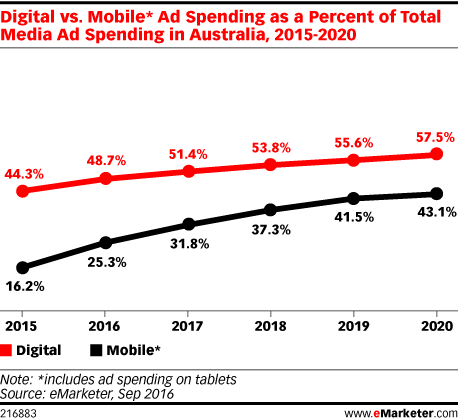 Digital vs. Mobile* Ad Spending as a Percent of Total Media Ad Spending in Australia, 2015-2020