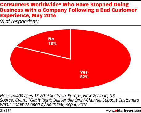 Consumers Worldwide* Who Have Stopped Doing Business with a Company Following a Bad Customer Experience, May 2016 (% of respondents)