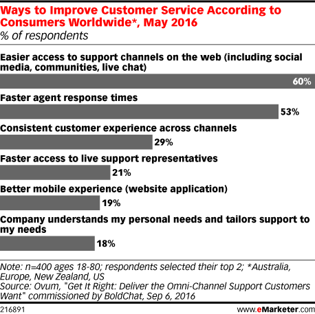 Ways to Improve Customer Service According to Consumers Worldwide*, May 2016 (% of respondents)