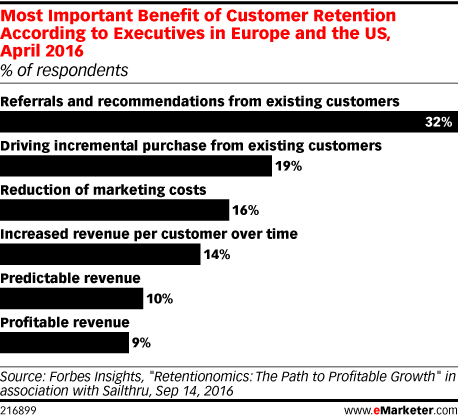Most Important Benefit of Customer Retention According to Executives in Europe and the US, April 2016 (% of respondents)