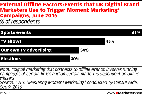 External Offline Factors/Events that UK Digital Brand Marketers Use to Trigger Moment Marketing* Campaigns, June 2016 (% of respondents)