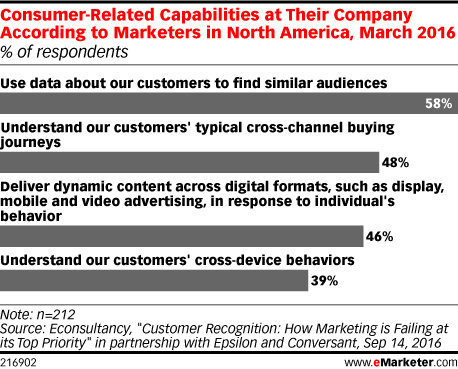 Consumer-Related Capabilities at Their Company According to Marketers in North America, March 2016 (% of respondents)
