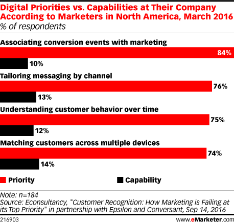 Digital Priorities vs. Capabilities at Their Company According to Marketers in North America, March 2016 (% of respondents)