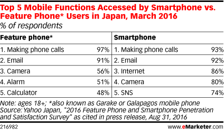 Top 5 Mobile Functions Accessed by Smartphone vs. Feature Phone* Users in Japan, March 2016 (% of respondents)