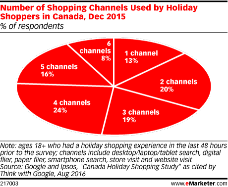 Number of Shopping Channels Used by Holiday Shoppers in Canada, Dec 2015 (% of respondents)