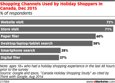 Shopping Channels Used by Holiday Shoppers in Canada, Dec 2015 (% of respondents)