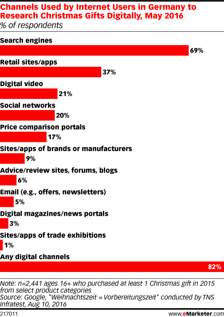 Channels Used by Internet Users in Germany to Research Christmas Gifts Digitally, May 2016 (% of respondents)