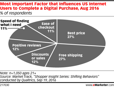 Most Important Factor that Influences US Internet Users to Complete a Digital Purchase, Aug 2016 (% of respondents)