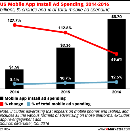 US Mobile App Install Ad Spending, 2014-2016 (billions, % change and % of total mobile ad spending)