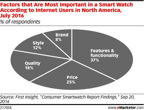 Factors that Are Most Important in a Smart Watch According to Internet Users in North America, July 2016 (% of respondents)