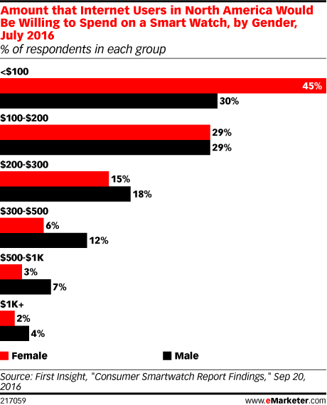 Amount that Internet Users in North America Would Be Willing to Spend on a Smart Watch, by Gender, July 2016 (% of respondents in each group)