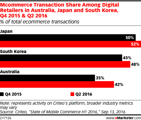 Mcommerce Transaction Share Among Digital Retailers in Australia, Japan and South Korea, Q4 2015 & Q2 2016 (% of total ecommerce transactions)
