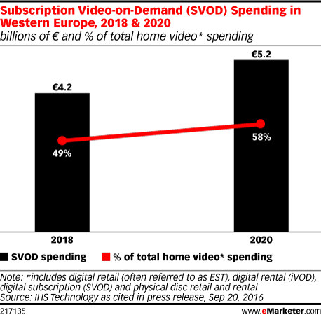 Subscription Video-on-Demand (SVOD) Spending in Western Europe, 2018 & 2020 (billions of € and % of total home video* spending)