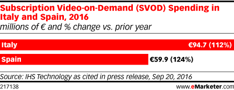 Subscription Video-on-Demand (SVOD) Spending in Italy and Spain, 2016 (millions of € and % change vs. prior year)