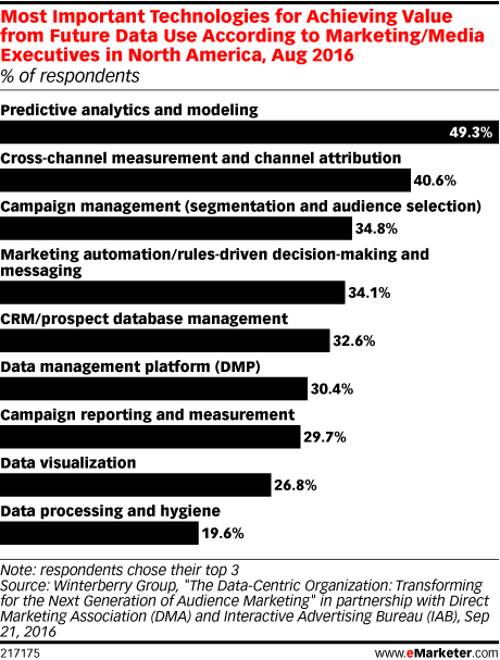 Most Important Technologies for Achieving Value from Future Data Use According to Marketing/Media Executives in North America, Aug 2016 (% of respondents)