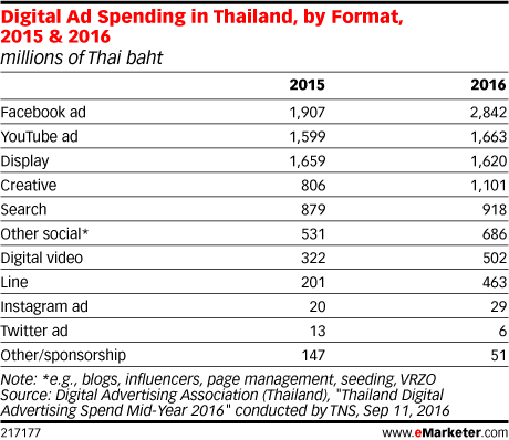 Digital Ad Spending in Thailand, by Format, 2015 & 2016 (millions of Thai baht)
