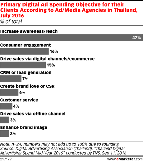 Primary Digital Ad Spending Objective for Their Clients According to Ad/Media Agencies in Thailand, July 2016 (% of total)