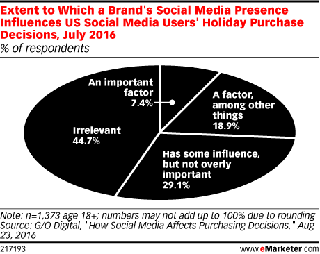 Extent to Which a Brand's Social Media Presence Influences US Social Media Users' Holiday Purchase Decisions, July 2016 (% of respondents)
