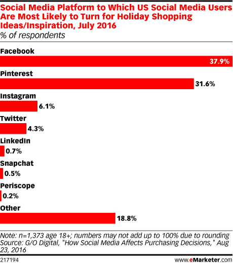 Social Media Platform to Which US Social Media Users Are Most Likely to Turn for Holiday Shopping Ideas/Inspiration, July 2016 (% of respondents)