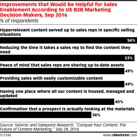 Improvements that Would Be Helpful for Sales Enablement According to US B2B Marketing Decision-Makers, Sep 2016 (% of respondents)