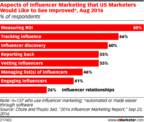 Aspects of Influencer Marketing that US Marketers Would Like to See Improved*, Aug 2016 (% of respondents)