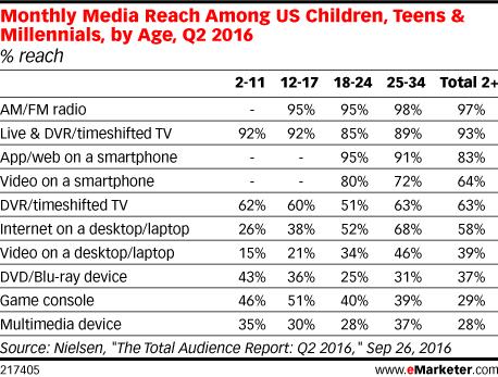 Monthly Media Reach Among US Children, Teens & Millennials, by Age, Q2 2016 (% reach)