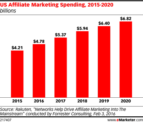 US Affiliate Marketing Spending, 2015-2020 (billions)