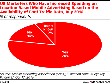 US Marketers Who Have Increased Spending on Location-Based Mobile Advertising Based on the Availability of Foot Traffic Data, July 2016 (% of respondents)