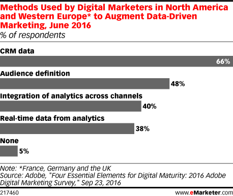Methods Used by Digital Marketers in North America and Western Europe* to Augment Data-Driven Marketing, June 2016 (% of respondents)