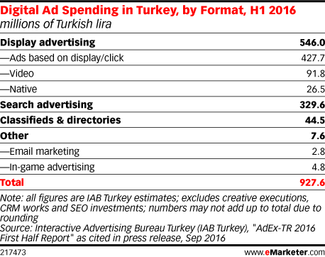 Digital Ad Spending in Turkey, by Format, H1 2016 (millions of Turkish lira)