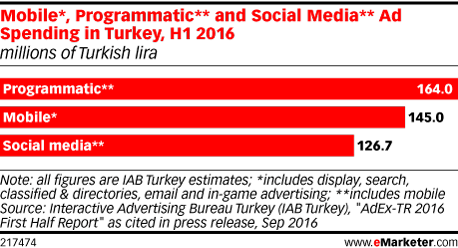 Mobile*, Programmatic** and Social Media** Ad Spending in Turkey, H1 2016 (millions of Turkish lira)