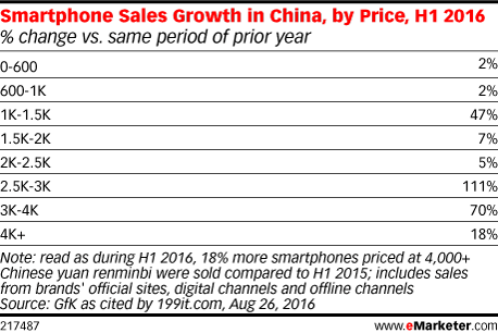 Smartphone Sales Growth in China, by Price, H1 2016 (% change vs. same period of prior year)