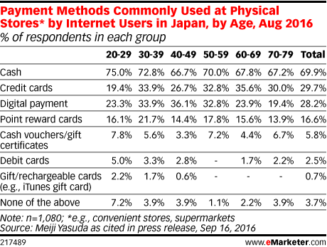 Payment Methods Commonly Used at Physical Stores* by Internet Users in Japan, by Age, Aug 2016 (% of respondents in each group)