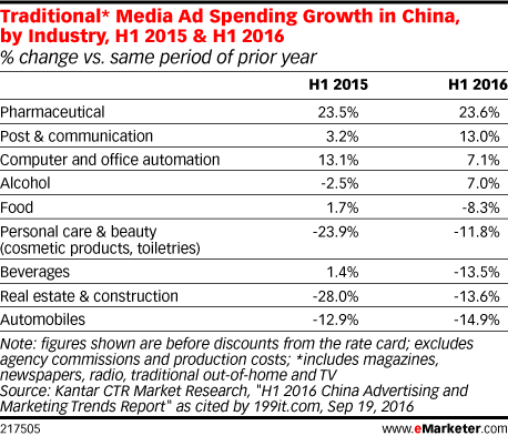 Traditional* Media Ad Spending Growth in China, by Industry, H1 2015 & H1 2016 (% change vs. same period of prior year)