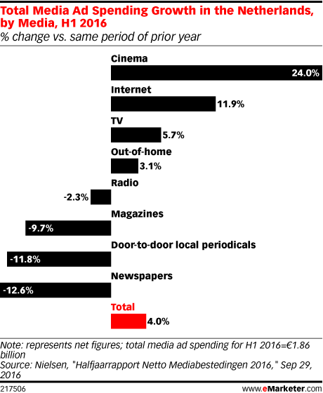 Total Media Ad Spending Growth in the Netherlands, by Media, H1 2016 (% change vs. same period of prior year)