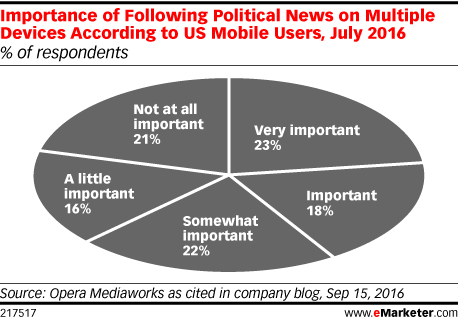 Importance of Following Political News on Multiple Devices According to US Mobile Users, July 2016 (% of respondents)