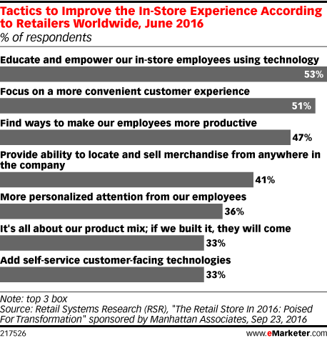 Tactics to Improve the In-Store Experience According to Retailers Worldwide, June 2016 (% of respondents)