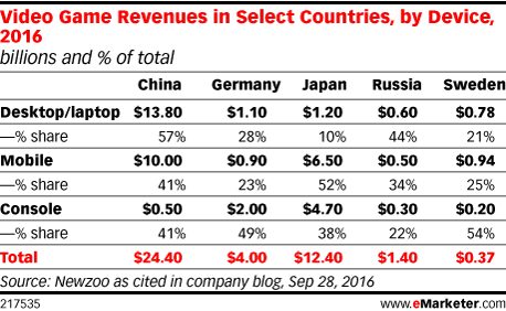 Video Game Revenues in Select Countries, by Device, 2016 (billions and % of total)