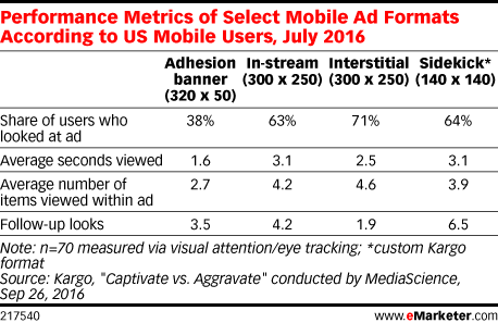 Performance Metrics of Select Mobile Ad Formats According to US Mobile Users, July 2016