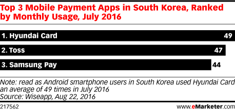 Top 3 Mobile Payment Apps in South Korea, Ranked by Monthly Usage, July 2016